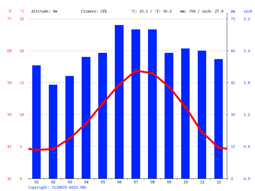Climate graph // Weather by Month, Gainsborough