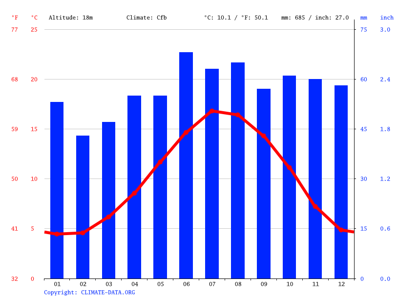 Climate graph // Weather by Month, Retford
