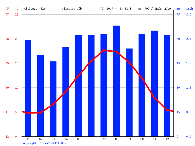 climate graph // weather by month, little chart