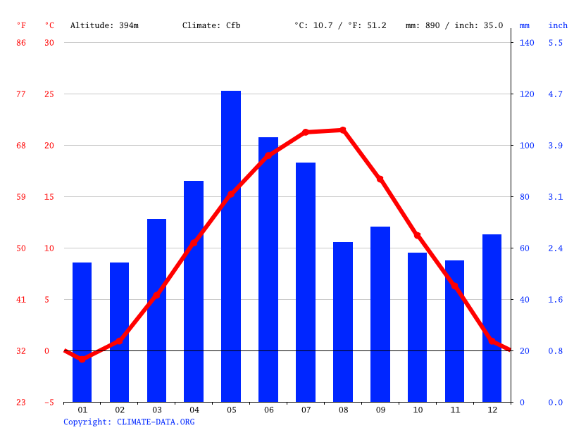 Climate graph // Weather by Month, Gabrovo