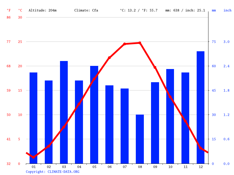 Climograph // Weather by Month, Haskovo