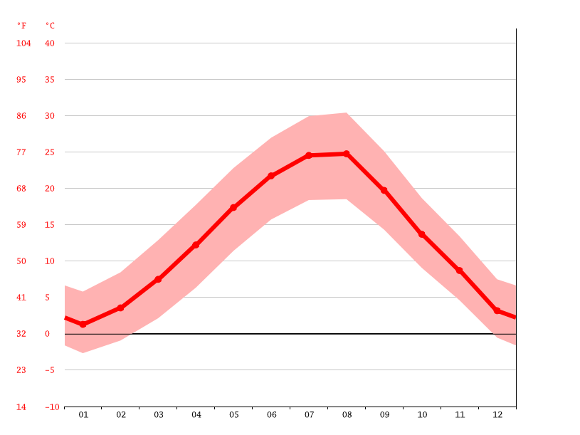 average temperatures, Haskovo