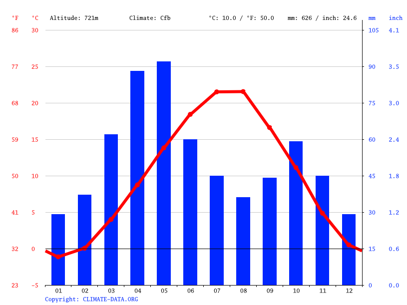 Climate graph // Weather by Month, Aygepar