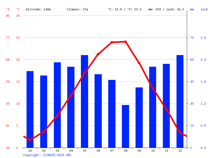 Climate graph // Weather by Month, Yambol