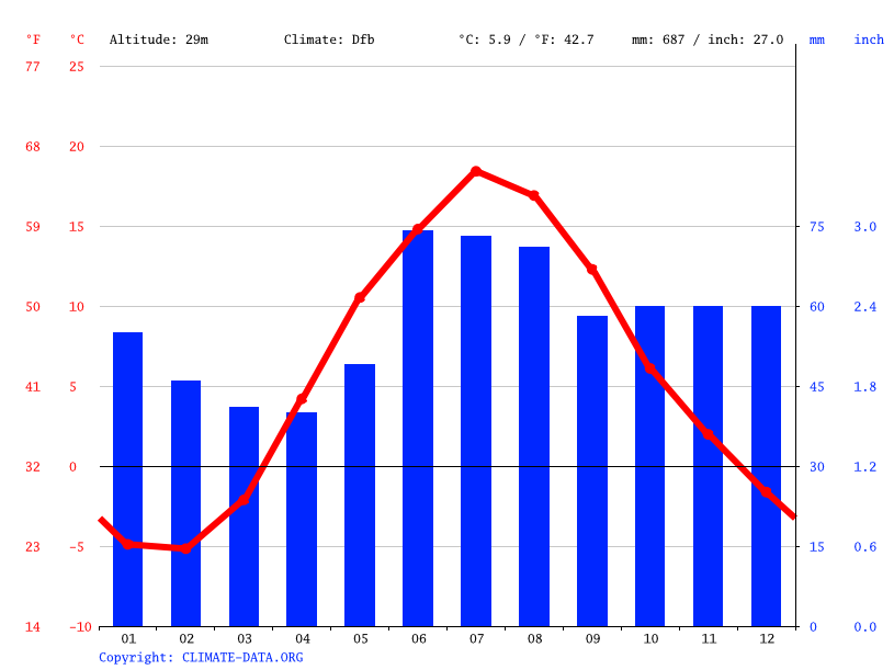 Climate graph // Weather by Month, Porvoo