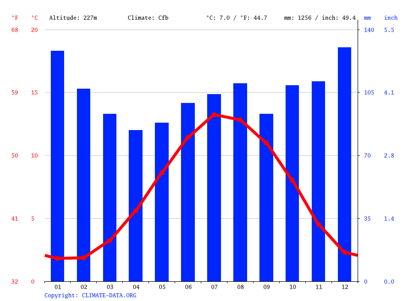 Climate graph // Weather by Month, Hawes