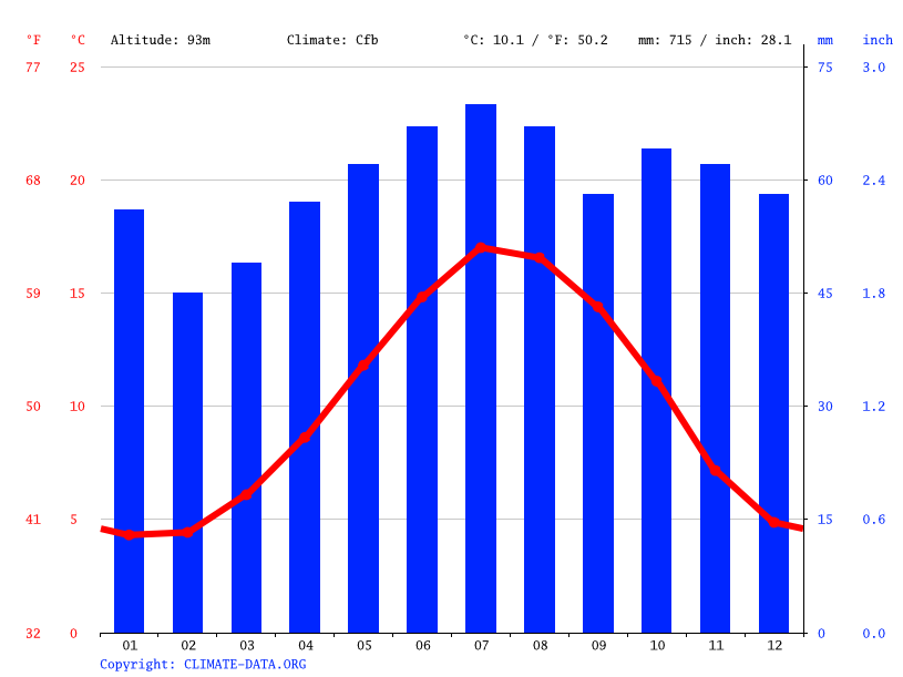 Climate graph // Weather by Month, Kettering