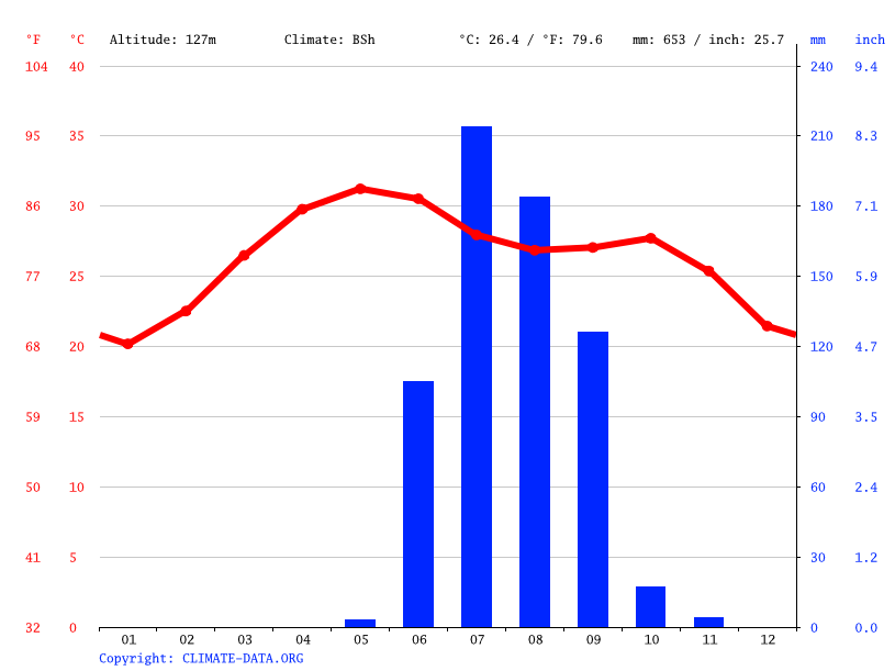 Climate graph // Weather by Month, Saurashtra University Sports Center