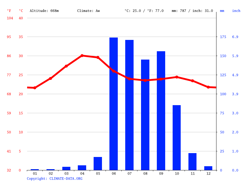 Climate graph // Weather by Month, Ralegan Siddhi