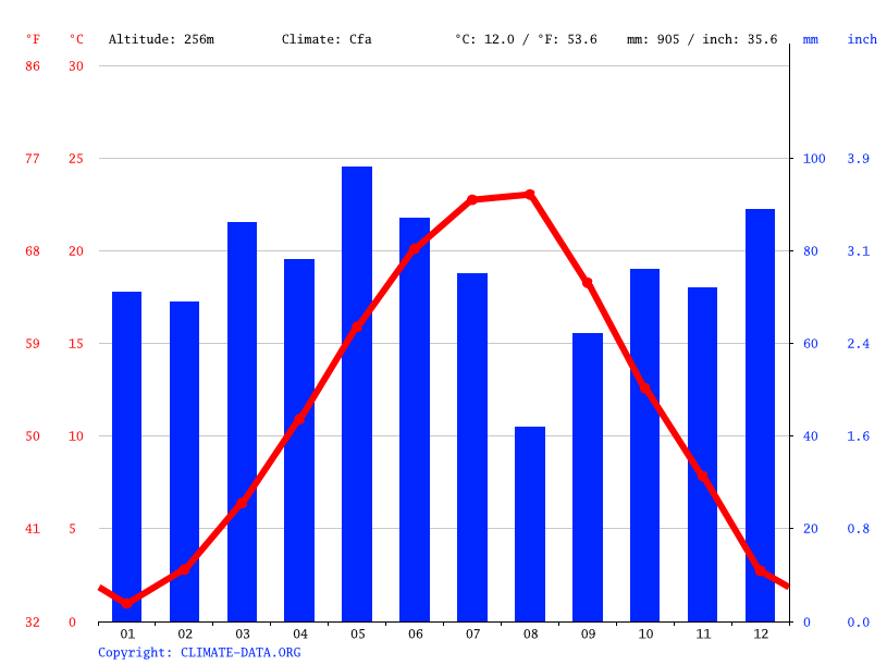 Climate graph // Weather by Month, Kardzhali