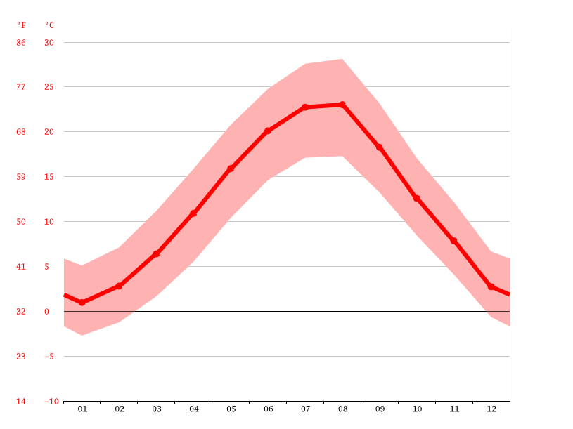 Temperature graph, Kardzhali