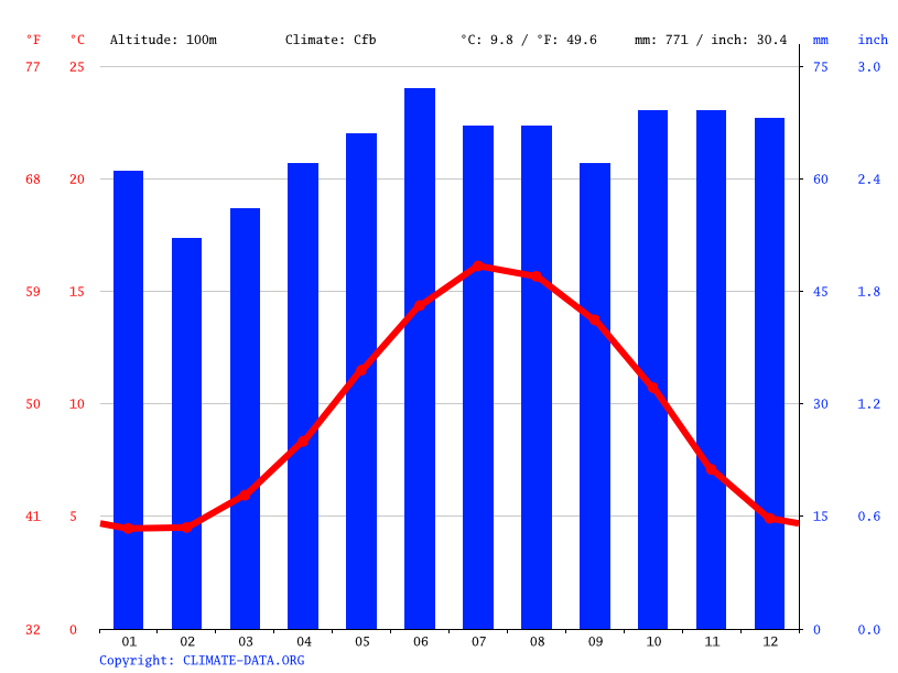 Grafico clima, Whitchurch