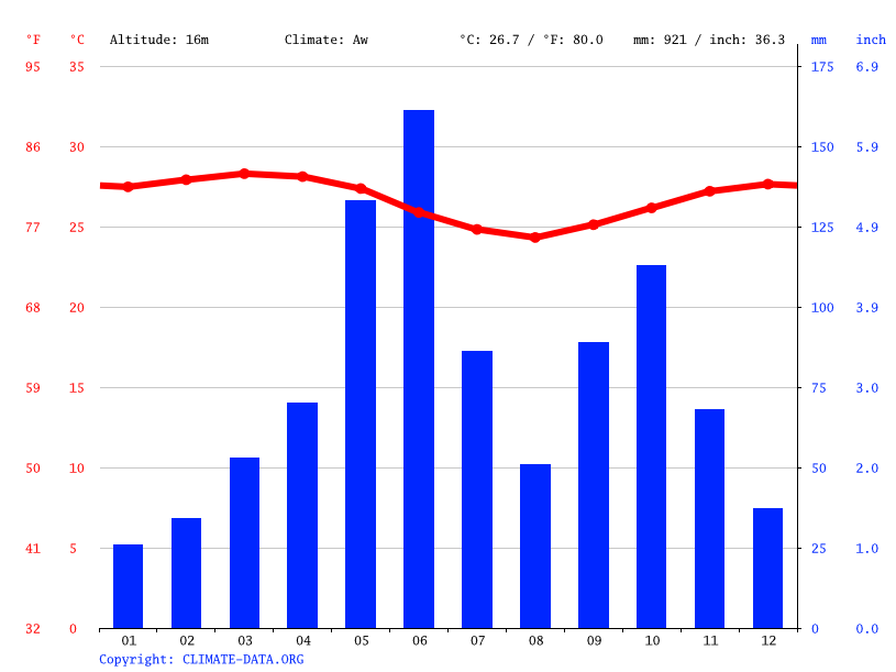 Climate graph // Weather by Month, Hwakpo