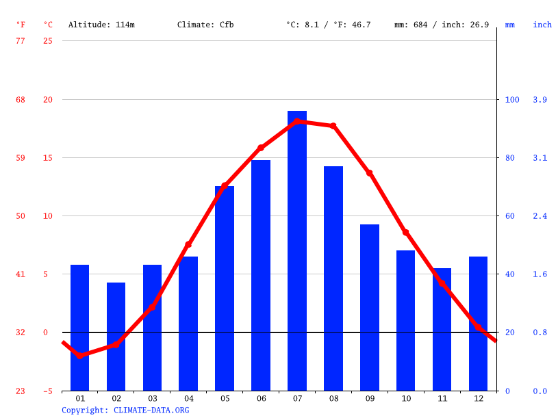 Climate graph // Weather by Month, Skarszewy