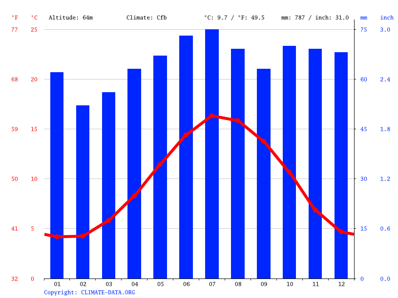 Climate graph // Weather by Month, Handsacre