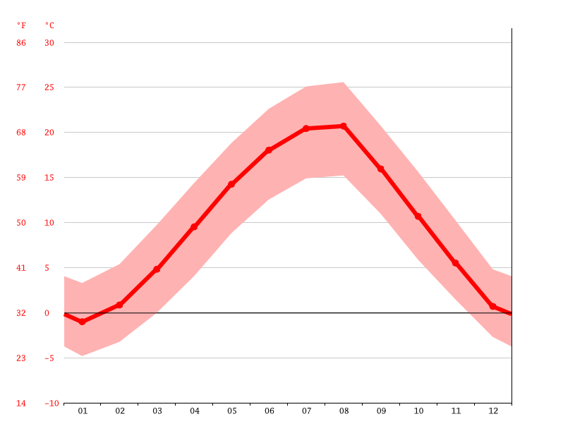 Temperature graph, Kyustendil