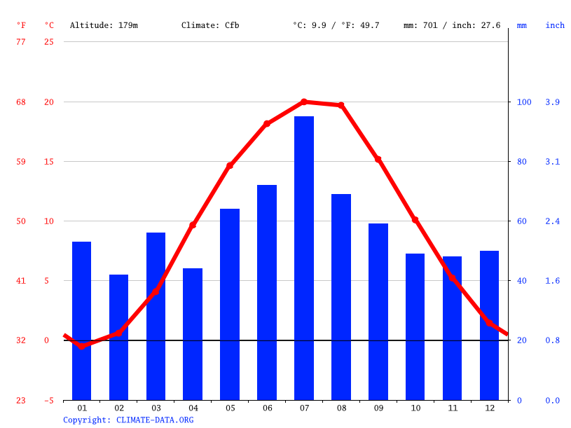 Climate graph // Weather by Month, Bądzów