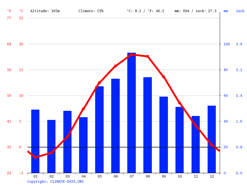 Climate graph // Weather by Month, Kościerzyna