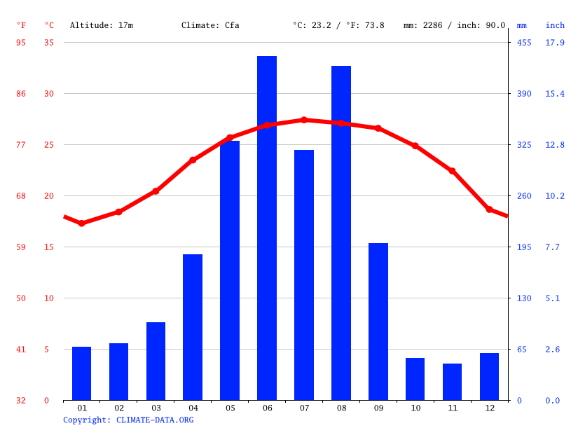 Climate graph // Weather by Month, 六分寮