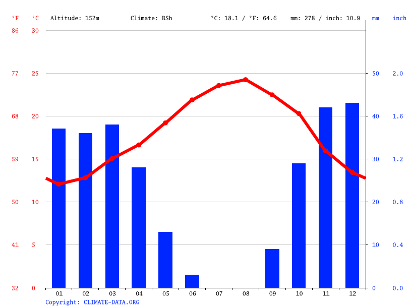 Climate graph // Weather by Month, Sidi Smaïl سيدي اسماعيل