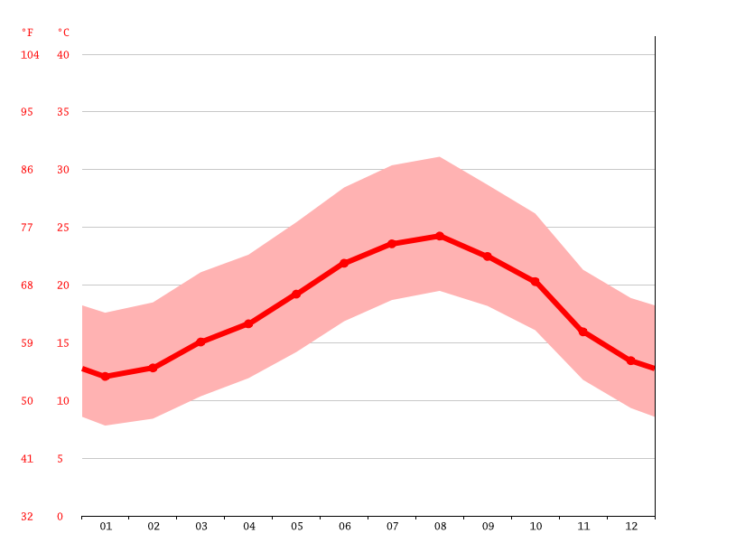 Temperature graph, Sidi Smaïl سيدي اسماعيل
