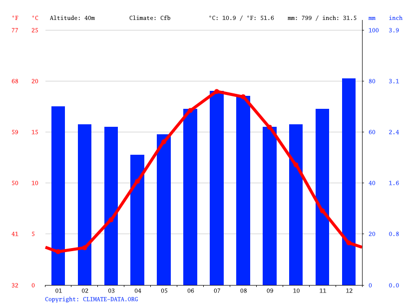 Climate graph // Weather by Month, Maasmechelen