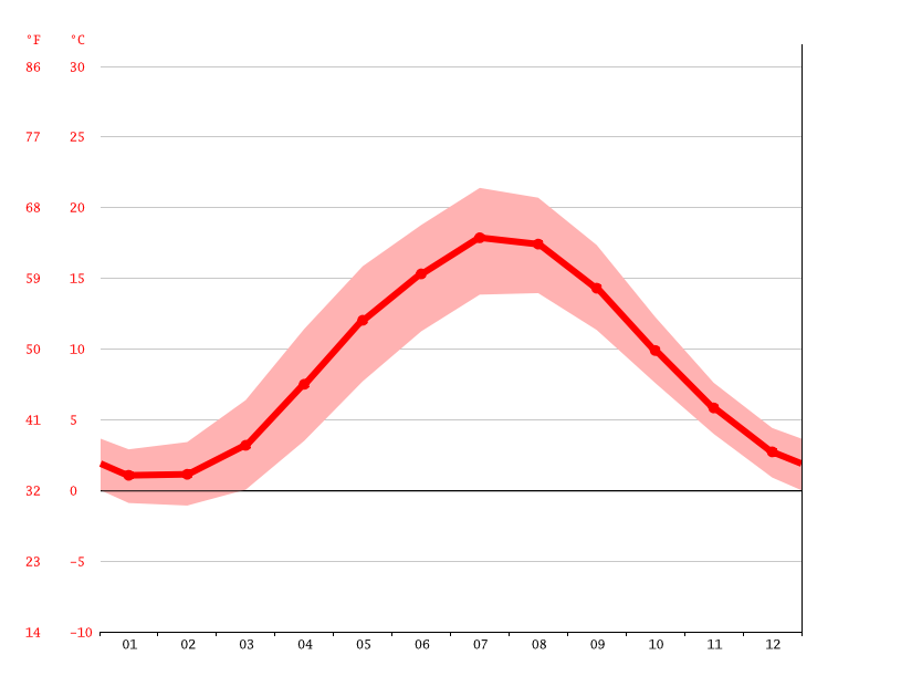 average temperature, Ringsted