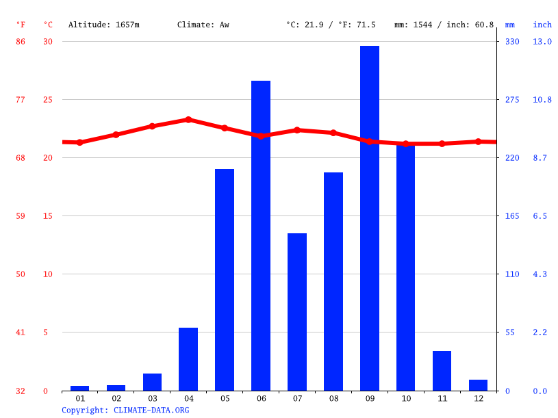 Climate graph // Weather by Month, Canton Palo Verde