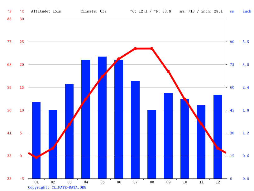 Climate graph // Weather by Month, Montana