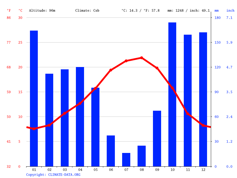 Climate graph // Weather by Month, Mortágua
