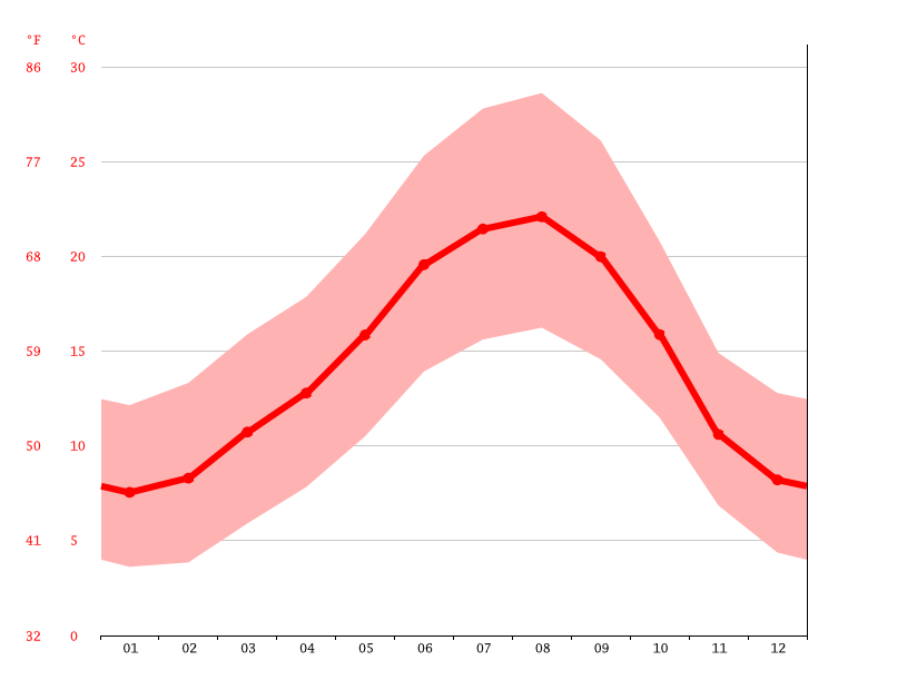 average temperature, Santa Comba Dão