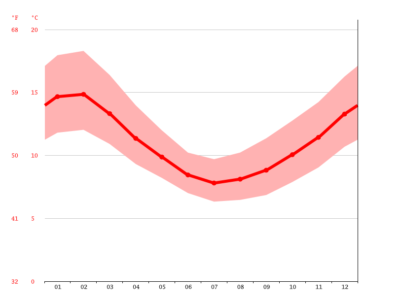 San Antonio De Huelden Climate Average Temperature