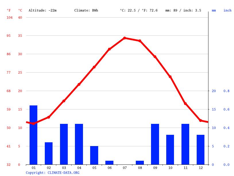 Climate graph, Hamraia