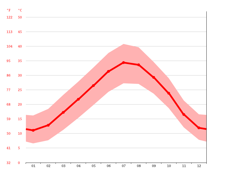 Temperature graph, Hamraia