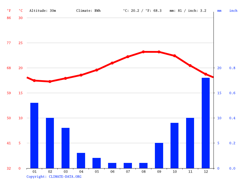 Climate graph // Weather by Month, Cofete