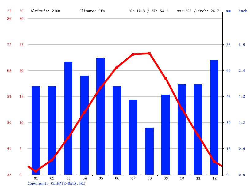 Climate graph // Weather by Month, Pazardzhik