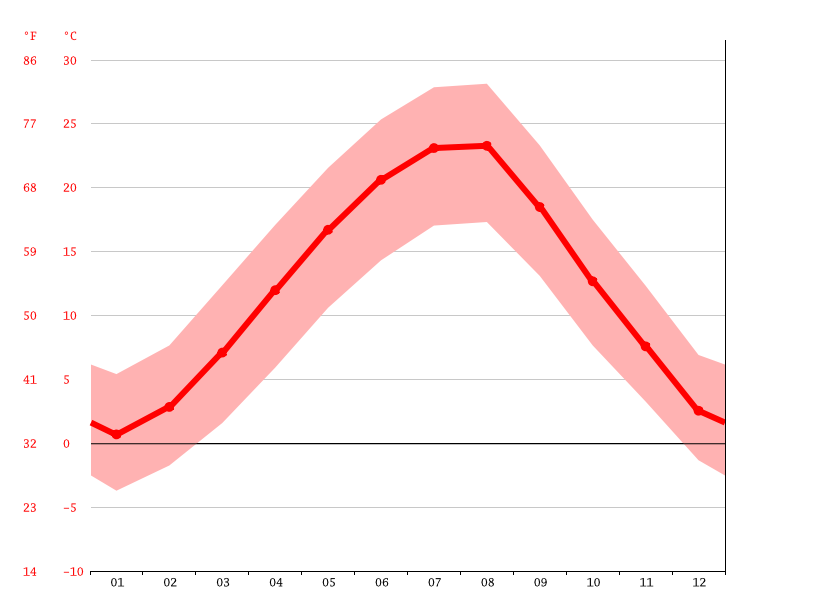 average temperature, Pazardzhik