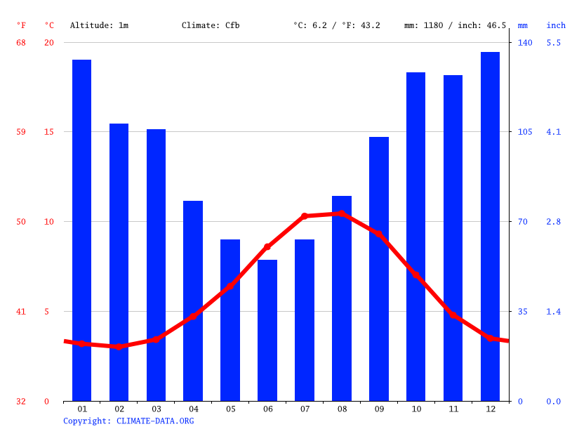 Climate graph // Weather by Month, Hoyvík