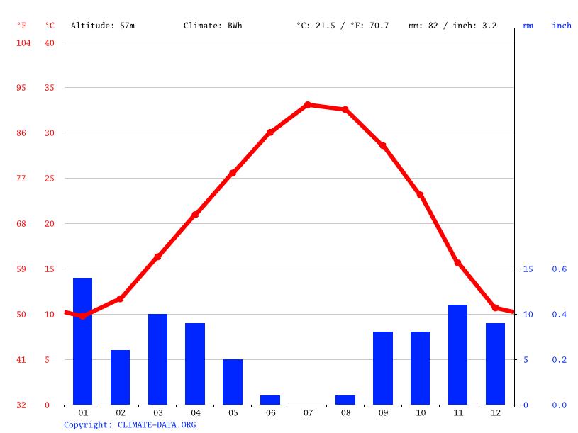 Climate graph, Taleb Larbi