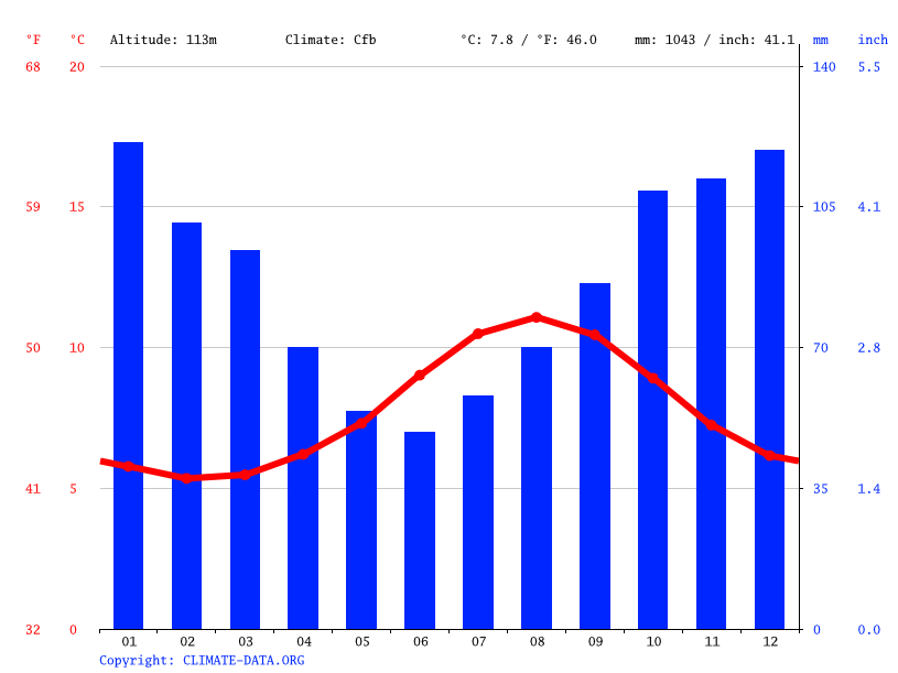 Climate graph // Weather by Month, Vágur