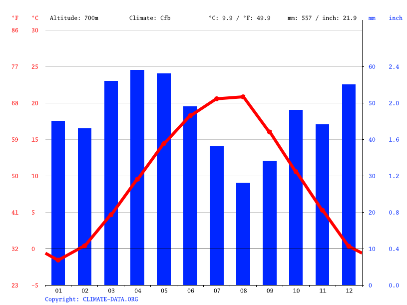 Climate graph // Weather by Month, Pernik