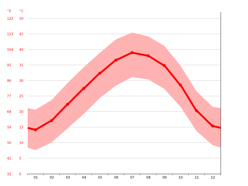Temperature graph, Akabli