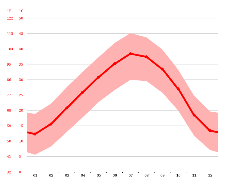 Temperature graph, Bouda
