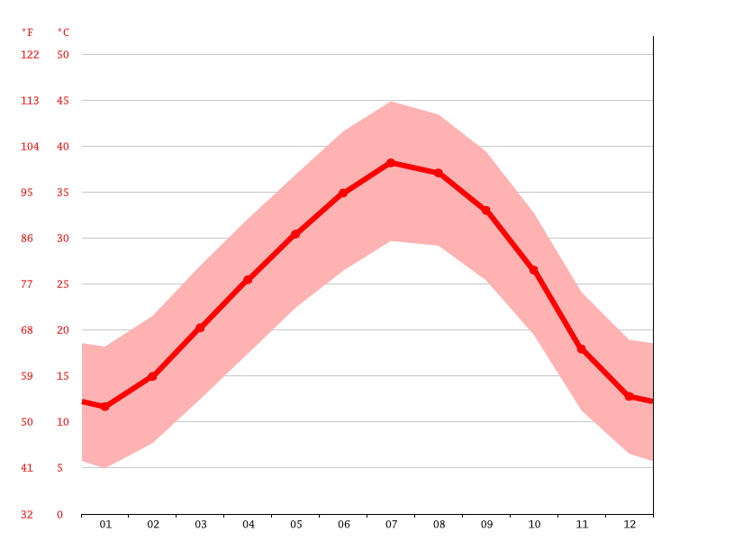 Temperature graph, Metarfa