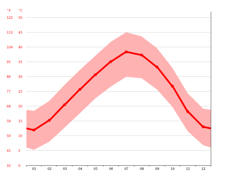 Temperature graph, Brinkane