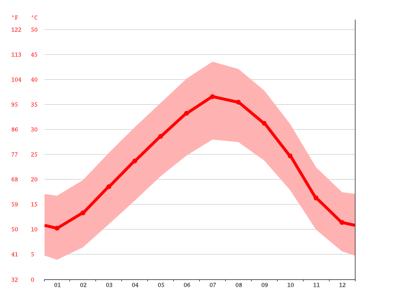 Temperature graph, Ouled Aissa
