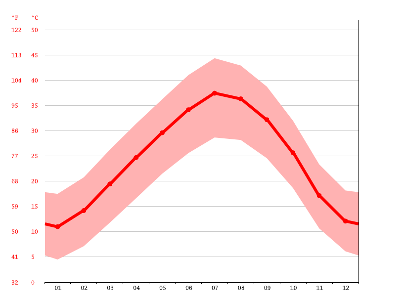 Temperature graph, Charouine