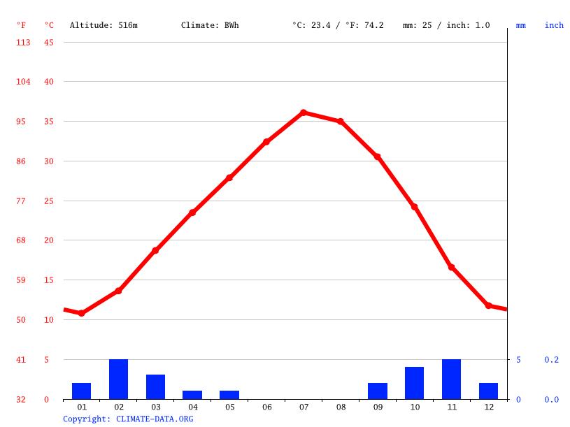 Climate graph, Tabelbala