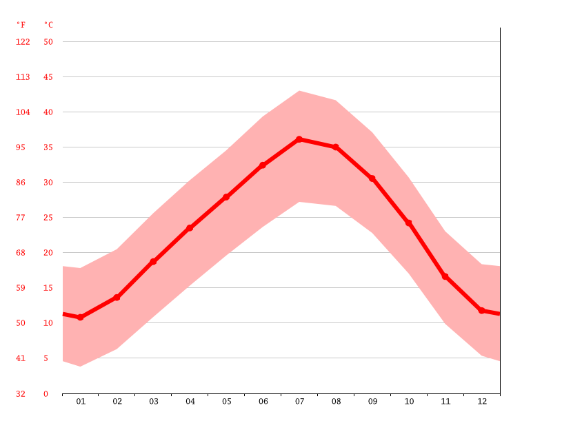 Temperature graph, Tabelbala