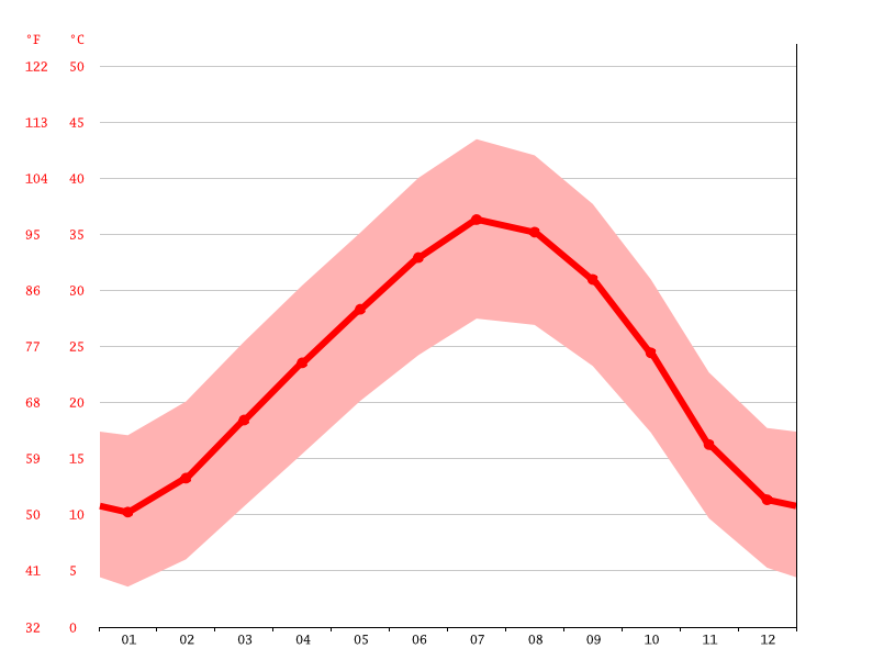Temperature graph, Ouled Khoudir